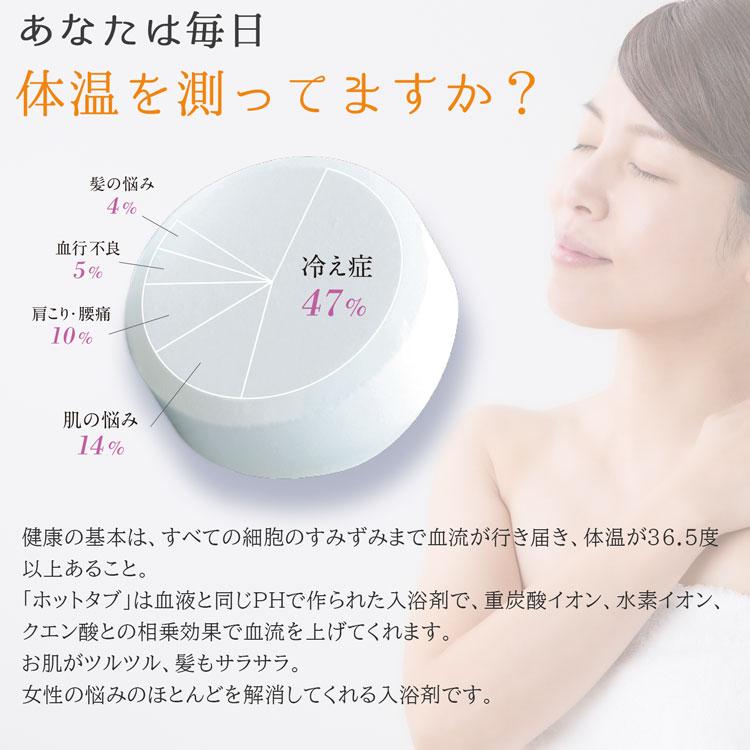 あなたは毎日 体温を測ってますか?健康の基本は、すべての細胞のすみずみまで血流が行き届き、体温が36.5度以上あること。「ホットタブ」は血液と同じPHで作られた入浴剤で、重炭酸イオン、水素イオン、クエン酸との相乗効果で血流を上げてくれます。お肌がツルツル、髪もサラサラ。女性の悩みのほとんどを解消してくれる入浴剤です。