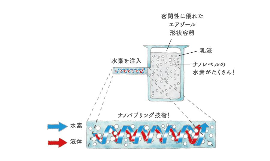 ナノバブリング技術